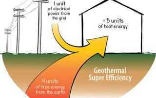 Geothermal super efficiency
