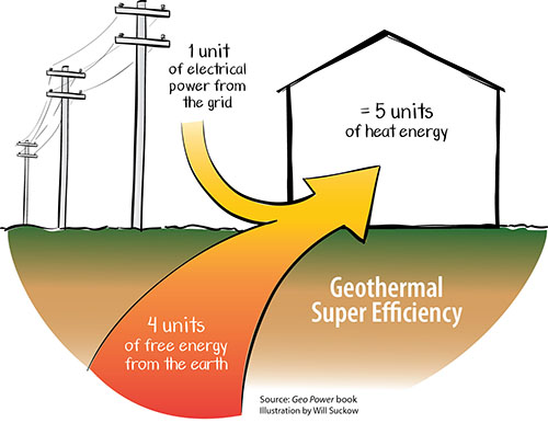 Geothermal super efficiency
